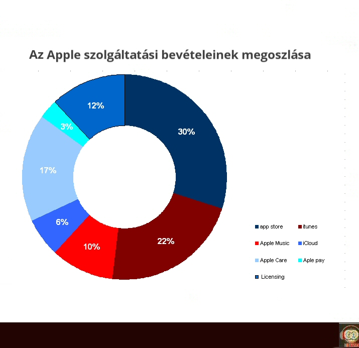 apple_servicerev.jpg