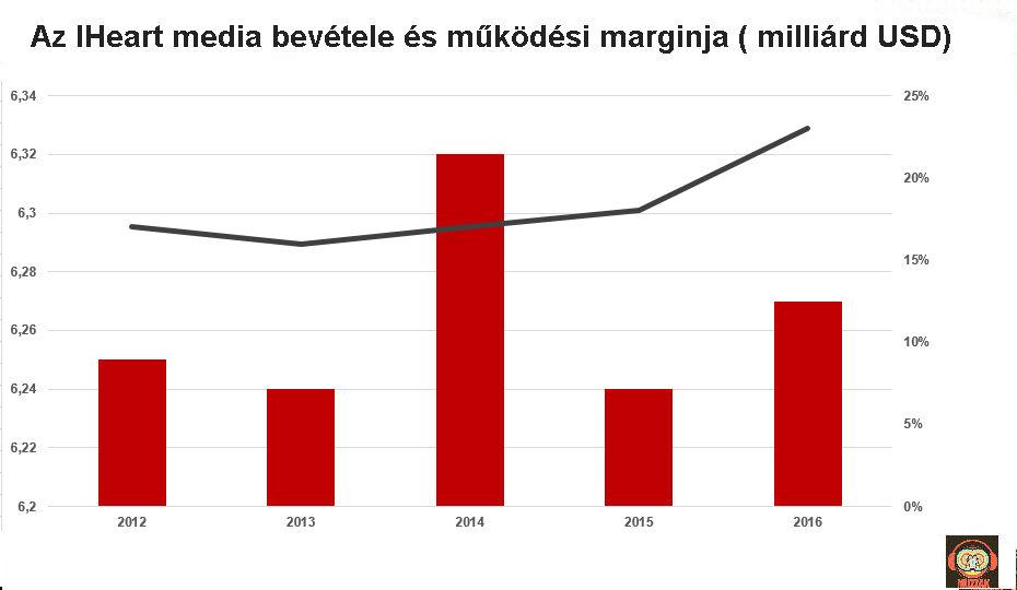 iheart_revenues_2012_2016.jpg