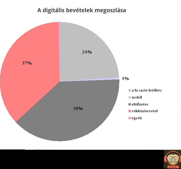 magyar_digitalshare_2014.jpg