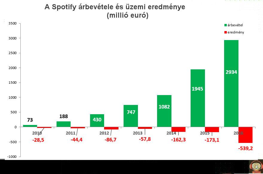 spotify_results_2010-2016.jpg
