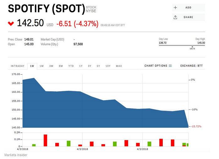 spotify_stock_price180404.jpg