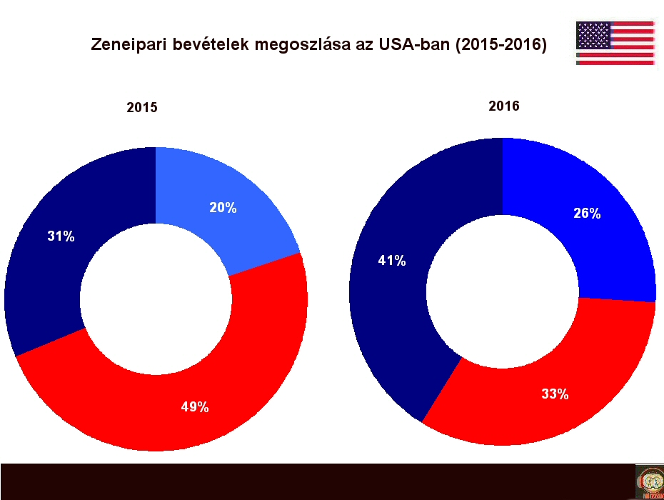 music_revenues_usa_2016.jpg