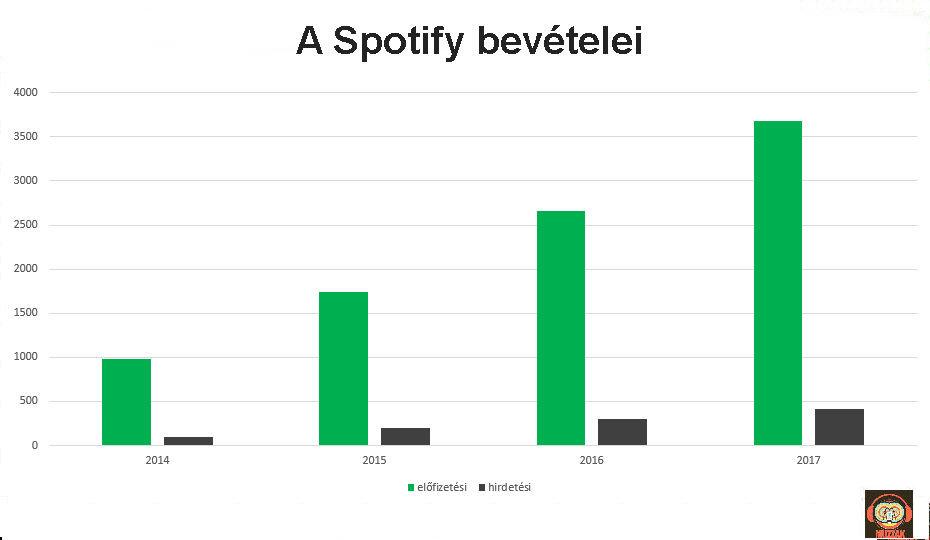 spotify_revenues_2014_2017.jpg