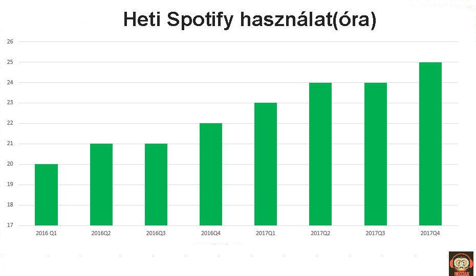 spotify_weekly_usage.jpg