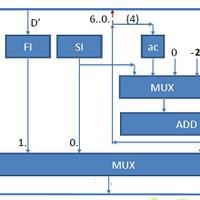 FunCPU - Architecture