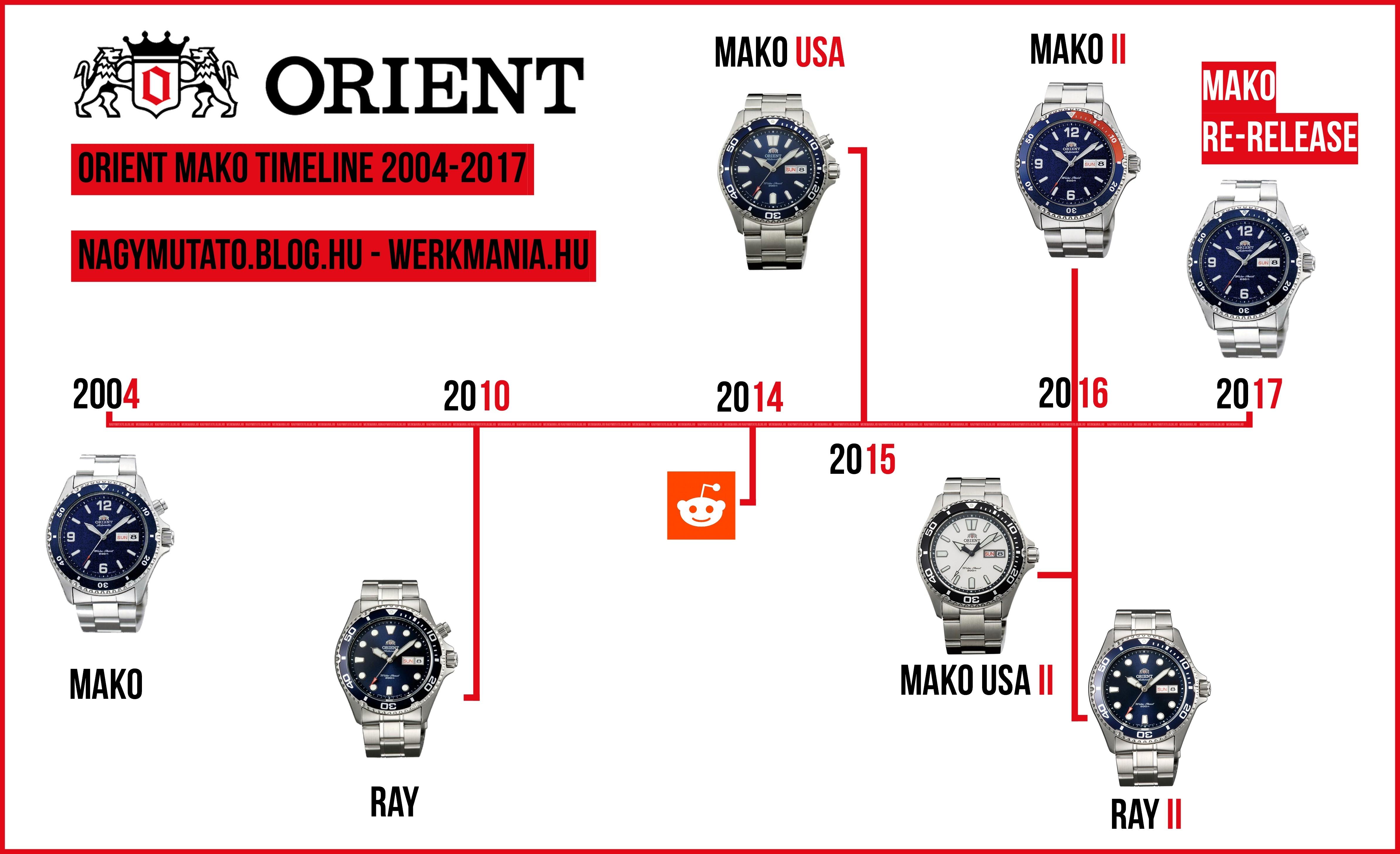 mako-timeline-nagymutato_blog_hu.jpg