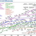 Cella fejlesztési irányok: milyen napelemünk lesz 2030-ban?