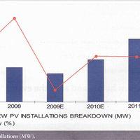 Válságban is nőtt a napelemes piac