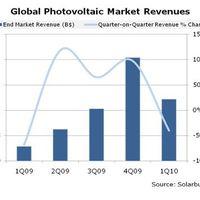2010-ben duplázódhat a napelemes piac