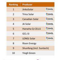 Top 10: a legnagyobb napelemgyártók 2017-ben