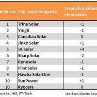 Új No. 1 napelemgyártó: a Trina Solar az előrejelzések szerint