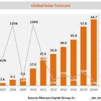 34%-kal nőtt a világ napelemes piaca 2015-ben, és előrejelzések 2016-ra