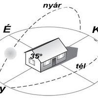 Hova (és hova nem) érdemes napelemet telepíteni?