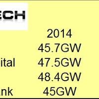 25%-kal nőhet a napelemes piac - a világ többi részén