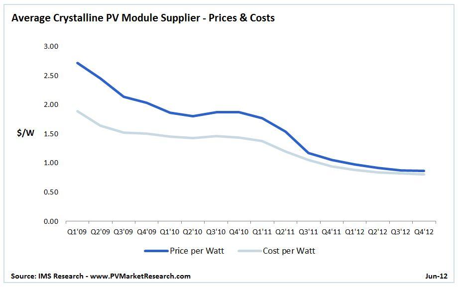 26Jun12_-_PV_Module_Profits_2.JPG
