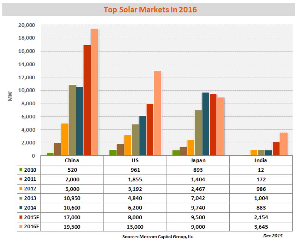 legnagyobb-napelem-orszagok-2015.png