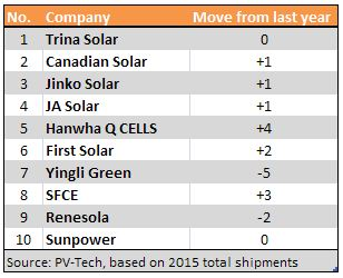 top_10_solar_module_manufacturer_2016_based_on_2015_shipments.jpg