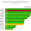 iPhone 5S grafikus teljesítmény