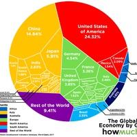 Gondolnád, hogy ezek az országok viszik hátukon a világot?