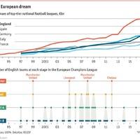 Csillagászati összeget termelnek az európai foci ligák