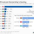 Kiderült, hány magánrepülőgépe van a világ szupergazdagjainak