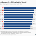 Ezek most a legdrágább városok a világon