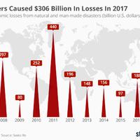 Gondoltátok volna, hogy ekkora károkat okoztak idén a katasztrófák?
