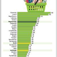 Így alakult hazánkban az infláció, mutatjuk a többi EU-s országot is