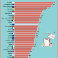 Meglepődsz, ha megtudod milyen lista élére került Magyarország