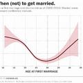 Ez az ideális kor a házasodásra, ha nem akarsz elválni