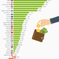 Hoppá! Végre itt egy pozitív kicsengésű lista, amin abszolút élen vannak a magyarok