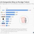 Kiderült, melyik high-tech cégek alkalmazzák a legtöbb bevándorlót