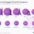 Te is lőttél már itt selfie-t? Ezek a városok pörögnek most legjobban a világban