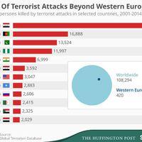 Terror a világban: tényleg Nyugat-Európa a legbékésebb?