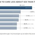 Még a nyugdíjasokat is jobban érdekli a szex, mint a mai fiatalokat