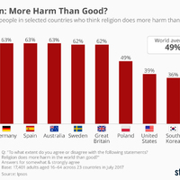 Vajon káros vagy sem a vallás: és hogy vélekednek erről a magyarok?
