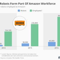 Itt a bizonyíték: a robotok nem veszik el az emberek munkáját