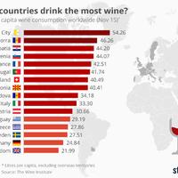 Sosem találod ki, melyik országban isszák a legtöbb bort a világon