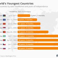 Ezek a föld legfiatalabb országai: több szomszédunk is köztük van