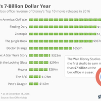 Ezzel a 10 mozifilmmel robbantott bankot idén a Disney