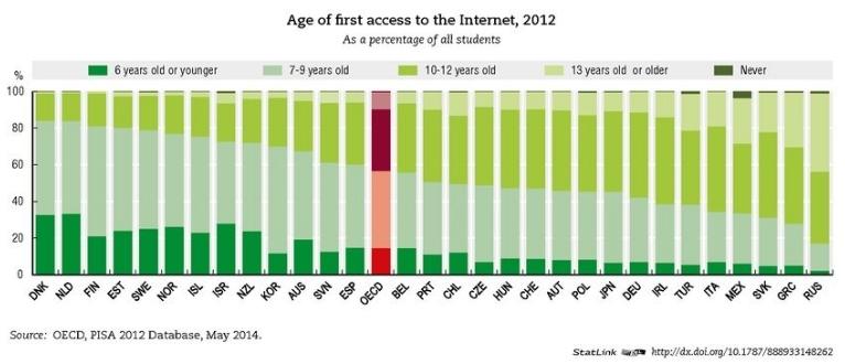 ageoffirst_access.jpg