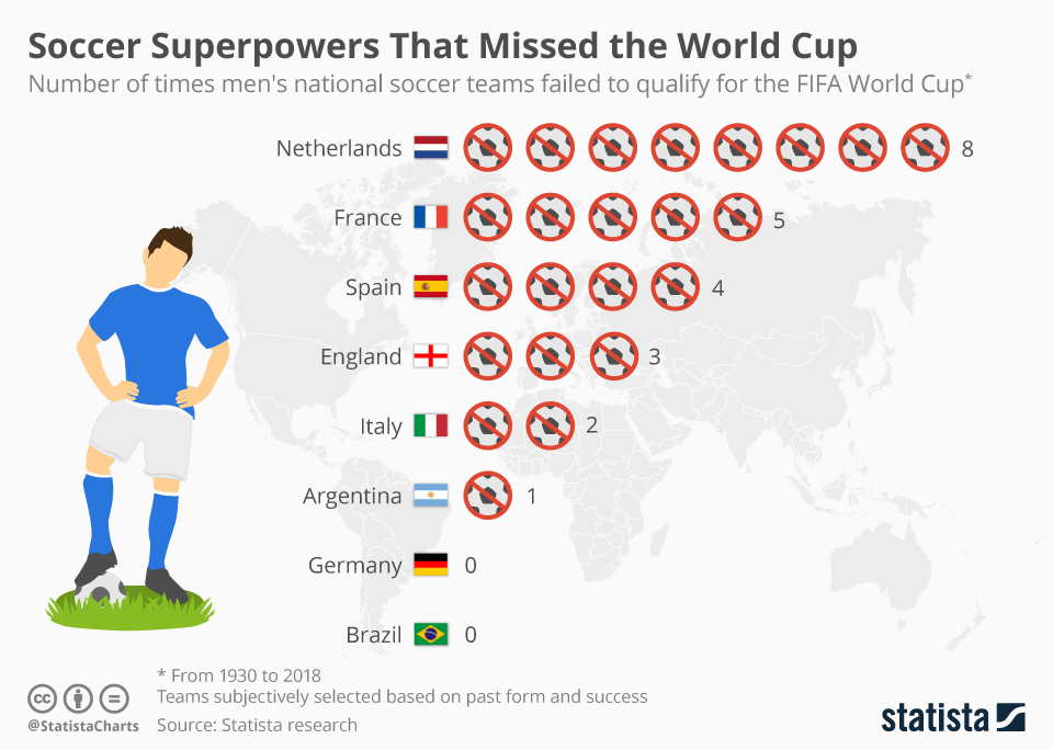chartoftheday_11817_soccer_superpowers_that_missed_the_world_cup_n.jpg