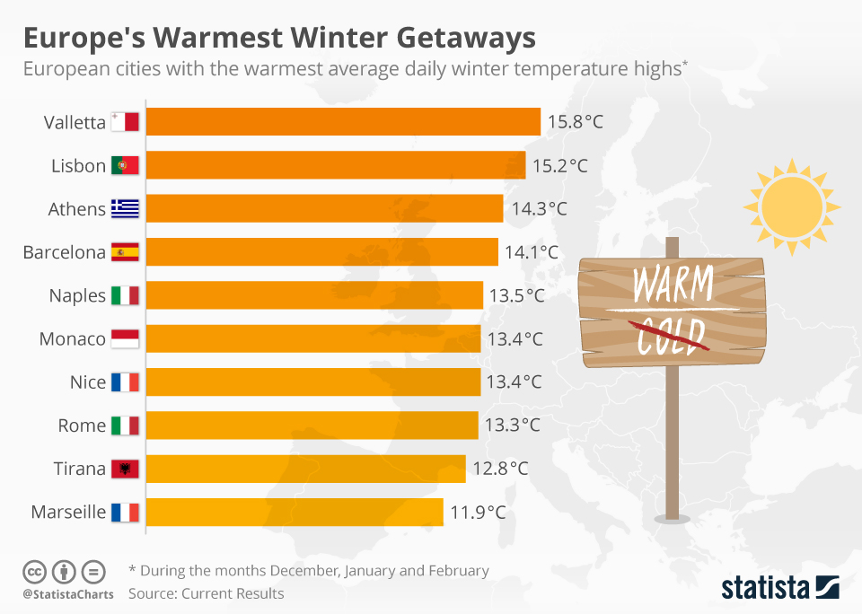 chartoftheday_12084_europe_s_warmest_winter_getaways_n.jpg