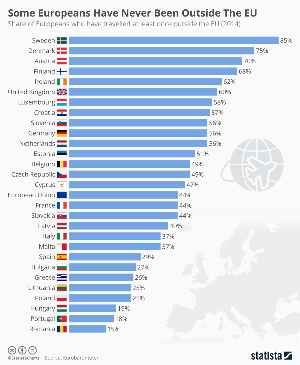 chartoftheday_12329_some_europeans_have_never_been_outside_the_eu_n.jpg