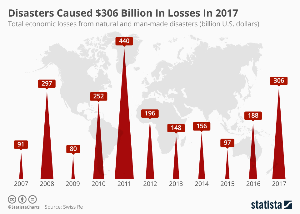 chartoftheday_12379_disasters_caused_306_billion_in_losses_in_2017_n.jpg