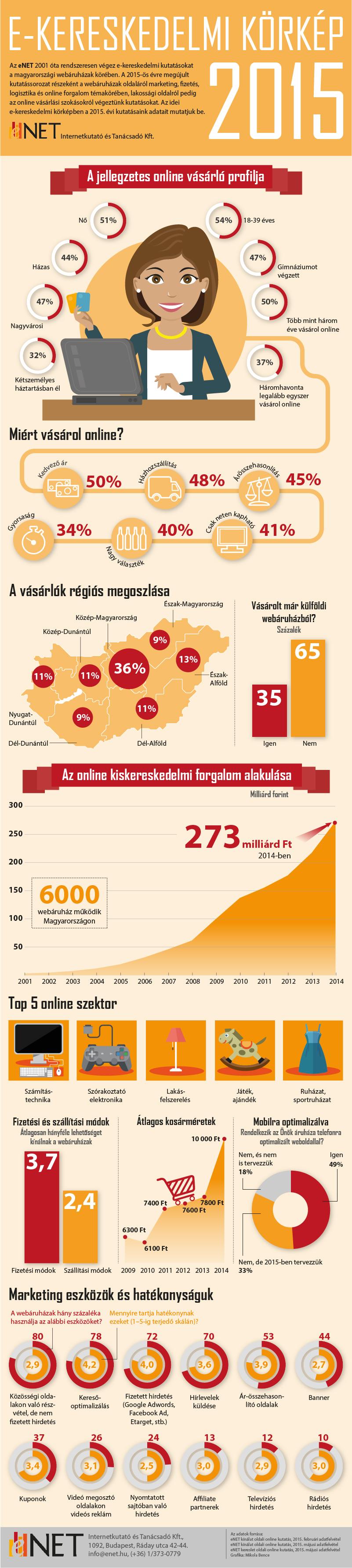 enet_e-ker_korkep_2015_infografika.jpg