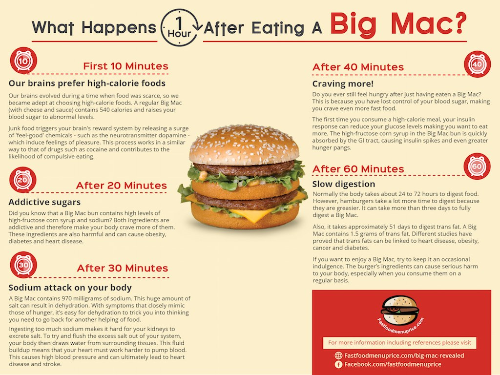 what-happens-an-hour-after-eating-big-mac.jpg