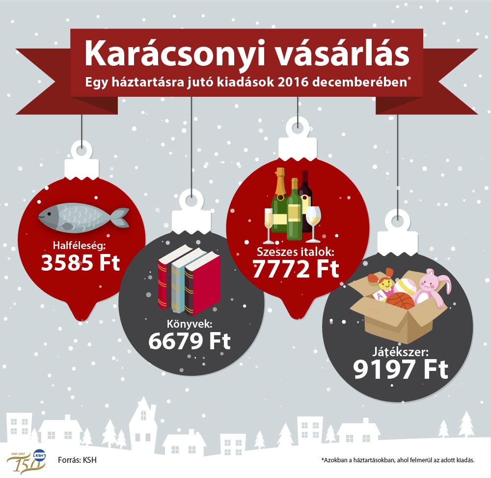 karacsonyi_infografika_fogyasztas.jpg