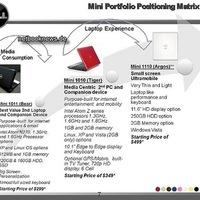Kiszivárgott Dell Mini tervek
