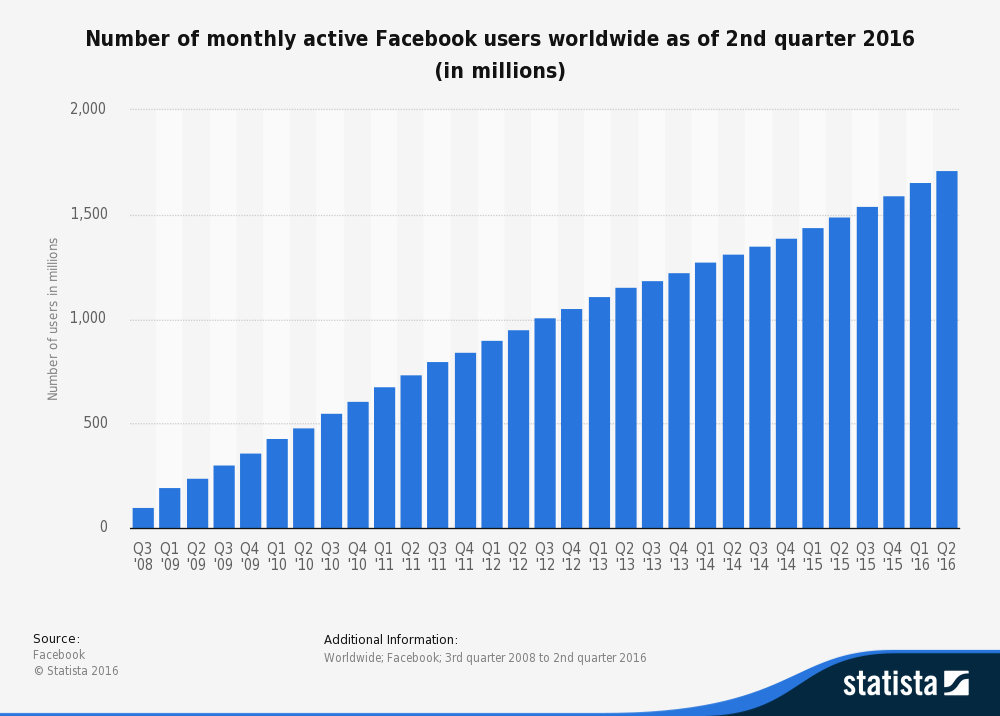 number_of_worldwide_facebook_users_per_month_2016.png